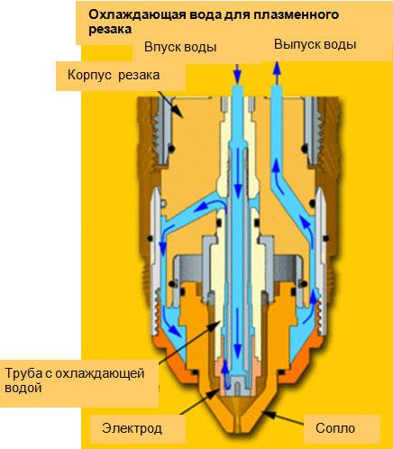 Плазменный резак на воде
